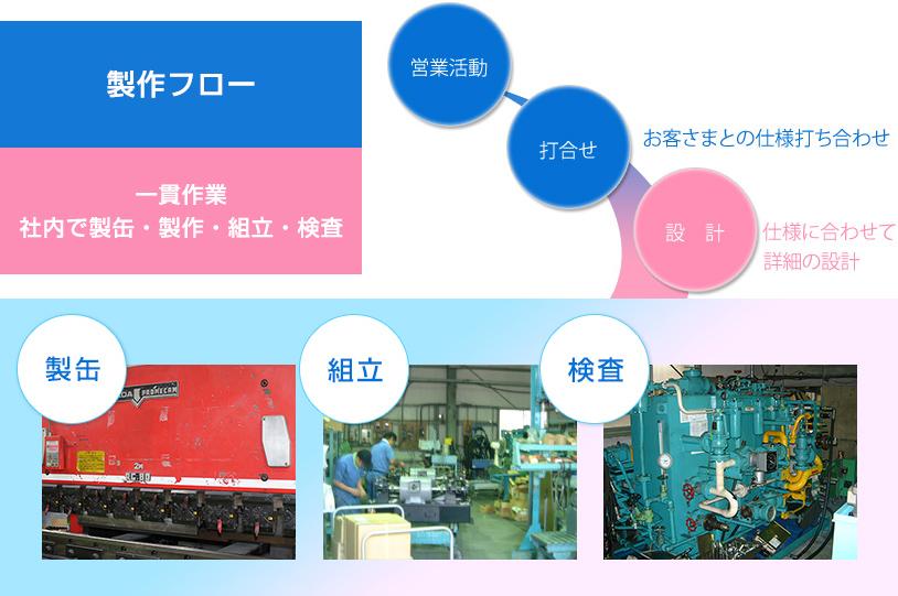 製作フロー・一貫作業 社内で製缶・製作・組立・検査